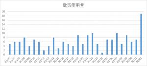denkisiyouryo_201501