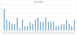 denkisiyouryo_201502